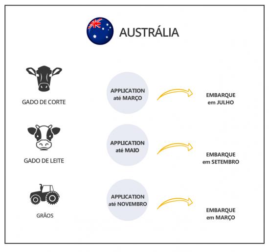 Intercambio-agricola-DATAS-AUSTRALIA(1)