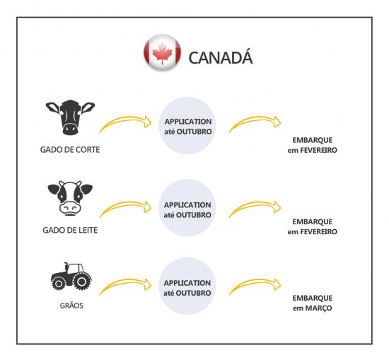 Intercambio-agricola-DATAS-CANADA