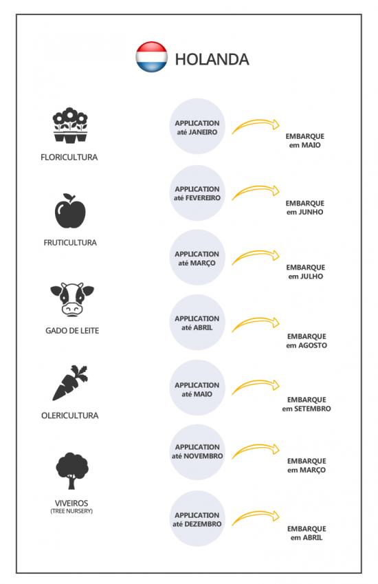 Intercambio-agricola-DATAS-HOLANDA