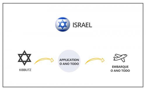 Intercambio-agricola-DATAS-ISRAEL