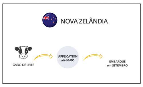 Intercambio-agricola-DATAS-NOVA-ZELANDIA